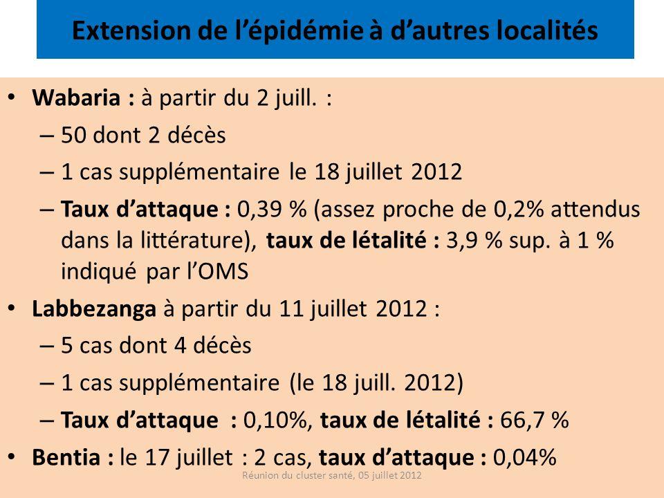 Extension de lépidémie à dautres localités Wabaria : à partir du 2 juill. : – 50 dont 2 décès – 1 cas supplémentaire le 18 juillet 2012 – Taux dattaqu