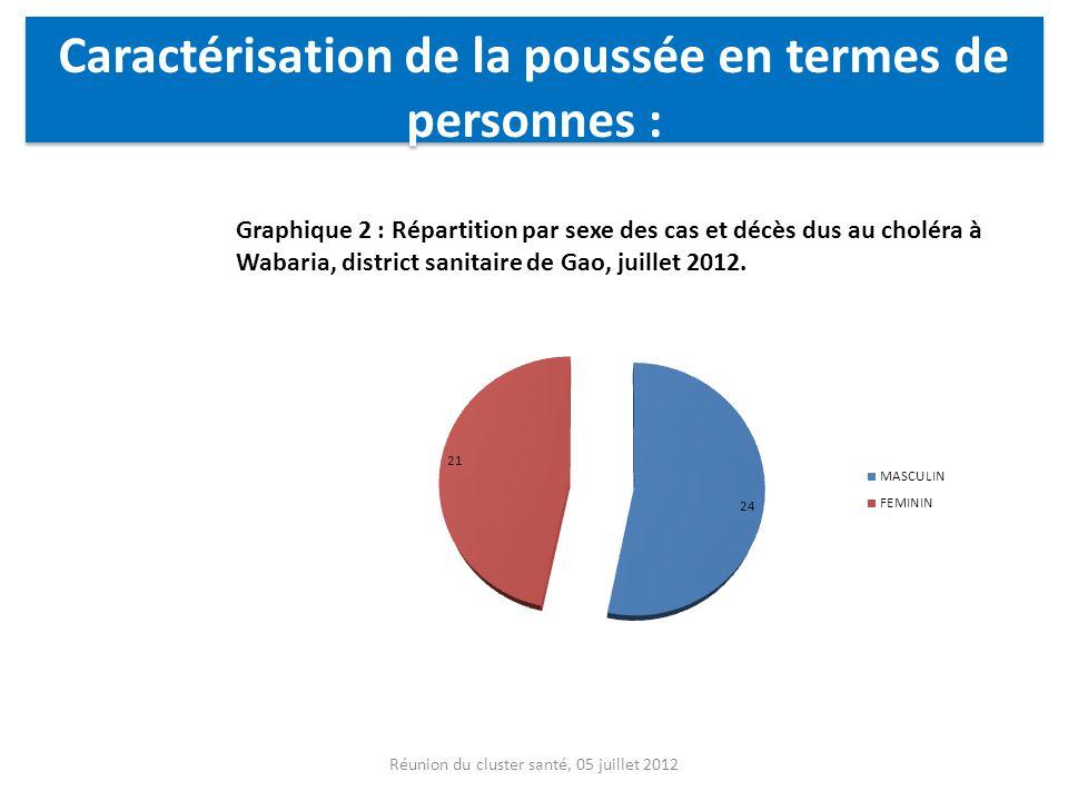 Réunion du cluster santé, 05 juillet 2012 Graphique 2 : Répartition par sexe des cas et décès dus au choléra à Wabaria, district sanitaire de Gao, jui