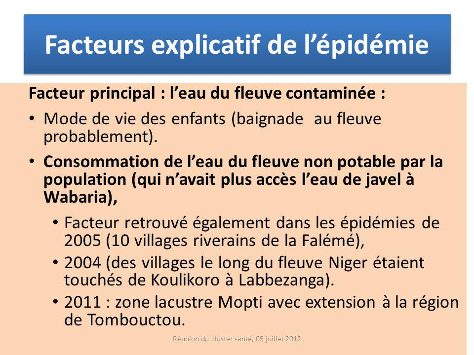 Facteurs explicatif de lépidémie Facteur principal : leau du fleuve contaminée : Mode de vie des enfants (baignade au fleuve probablement). Consommati