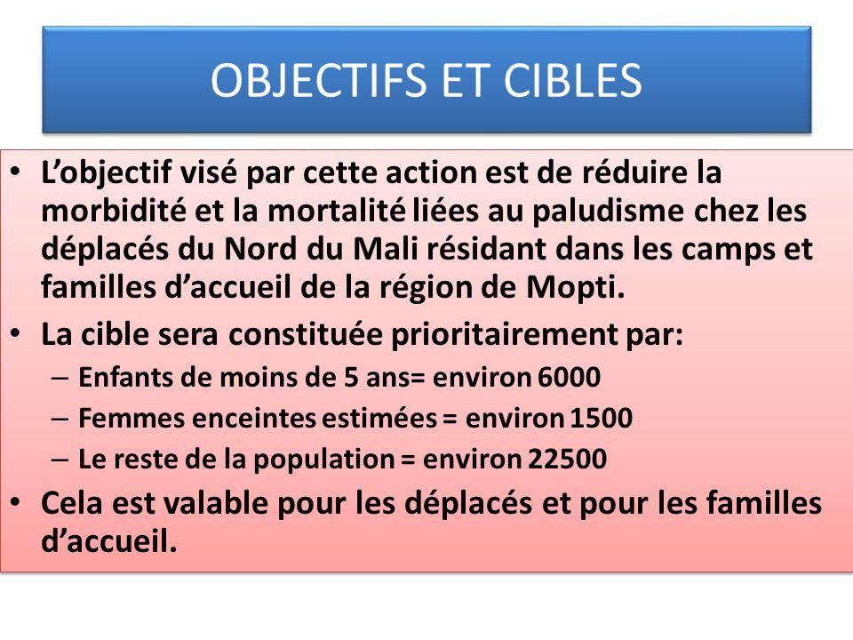 OBJECTIFS ET CIBLES Lobjectif visé par cette action est de réduire la morbidité et la mortalité liées au paludisme chez les déplacés du Nord du Mali r
