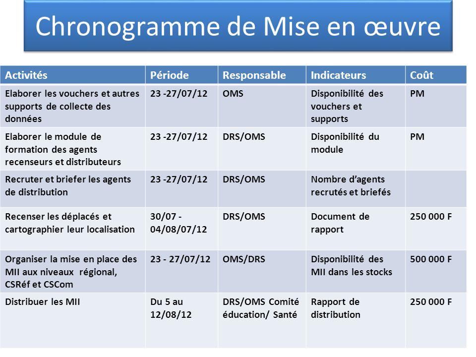 Chronogramme de Mise en œuvre ActivitésPériodeResponsableIndicateursCoût Elaborer les vouchers et autres supports de collecte des données 23 -27/07/12