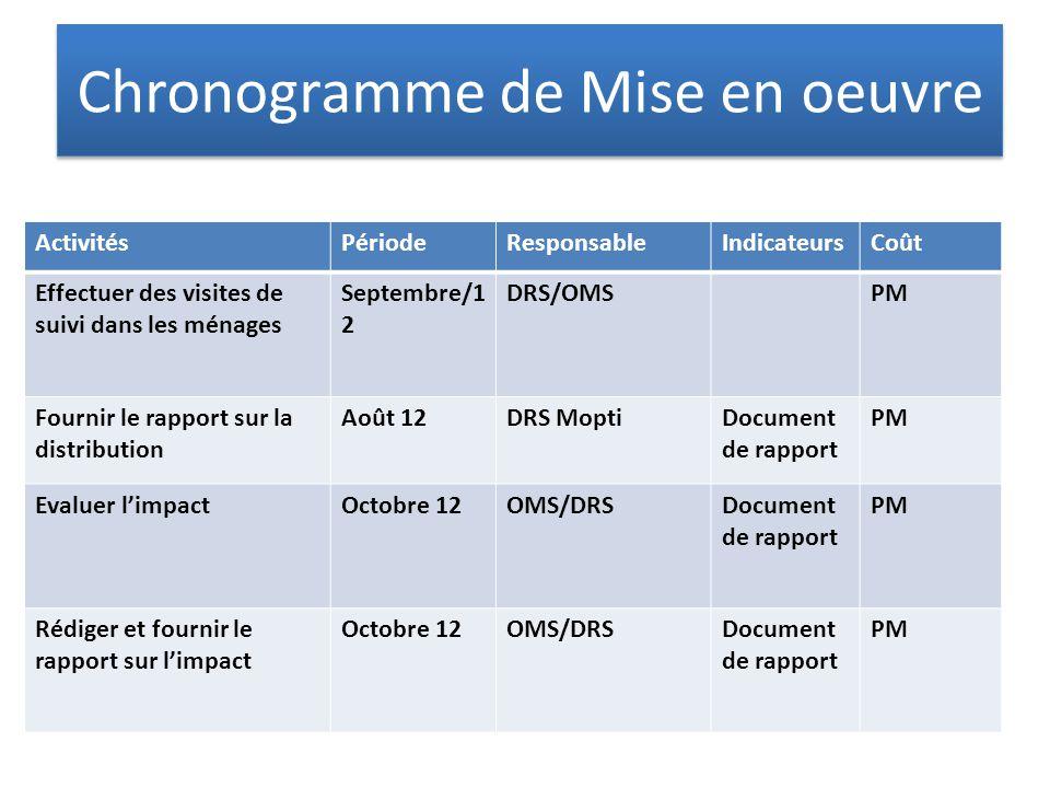 Chronogramme de Mise en oeuvre ActivitésPériodeResponsableIndicateursCoût Effectuer des visites de suivi dans les ménages Septembre/1 2 DRS/OMSPM Four
