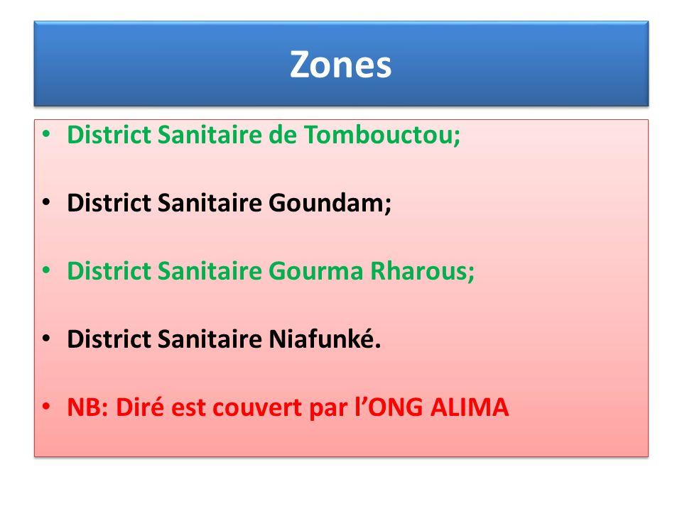 Zones District Sanitaire de Tombouctou; District Sanitaire Goundam; District Sanitaire Gourma Rharous; District Sanitaire Niafunké. NB: Diré est couve