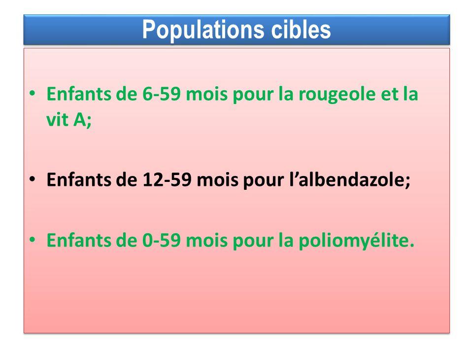Enfants de 6-59 mois pour la rougeole et la vit A; Enfants de 12-59 mois pour lalbendazole; Enfants de 0-59 mois pour la poliomyélite. Enfants de 6-59