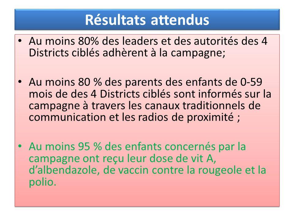 Résultats attendus Au moins 80% des leaders et des autorités des 4 Districts ciblés adhèrent à la campagne; Au moins 80 % des parents des enfants de 0