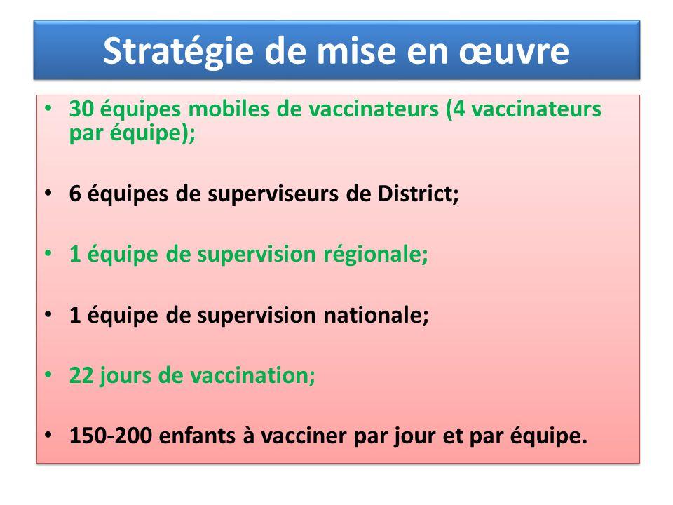 Stratégie de mise en œuvre 30 équipes mobiles de vaccinateurs (4 vaccinateurs par équipe); 6 équipes de superviseurs de District; 1 équipe de supervis