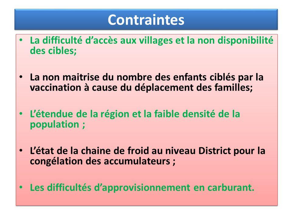 Contraintes La difficulté daccès aux villages et la non disponibilité des cibles; La non maitrise du nombre des enfants ciblés par la vaccination à ca