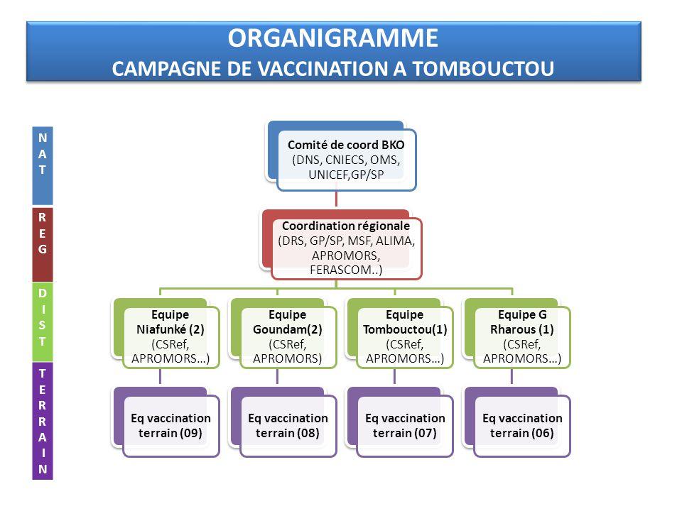 ORGANIGRAMME CAMPAGNE DE VACCINATION A TOMBOUCTOU Comité de coord BKO (DNS, CNIECS, OMS, UNICEF,GP/SP Coordination régionale (DRS, GP/SP, MSF, ALIMA,