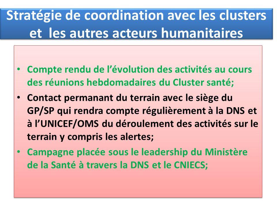 Stratégie de coordination avec les clusters et les autres acteurs humanitaires Compte rendu de lévolution des activités au cours des réunions hebdomad