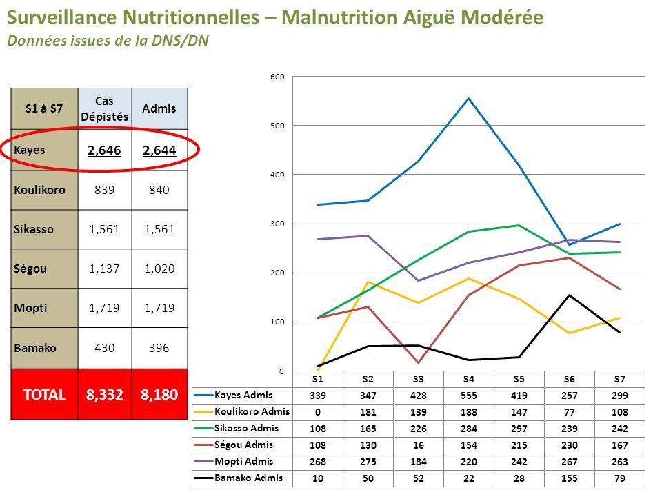 Surveillance Nutritionnelles – Malnutrition Aiguë Modérée Données issues de la DNS/DN S1 à S7 Cas Dépistés Admis Kayes 2,6462,644 Koulikoro839840 Sikasso1,561 Ségou1,1371,020 Mopti1,719 Bamako430396 TOTAL8,3328,180