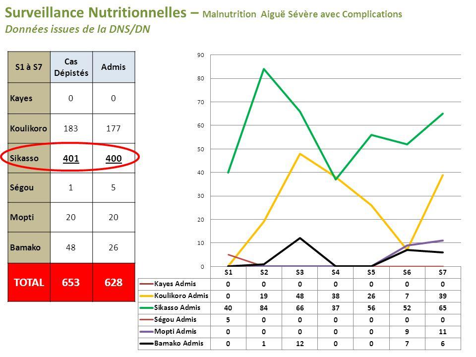 Surveillance Nutritionnelles – Malnutrition Aiguë Sévère avec Complications Données issues de la DNS/DN S1 à S7 Cas Dépistés Admis Kayes00 Koulikoro183177 Sikasso 401400 Ségou15 Mopti20 Bamako4826 TOTAL653628
