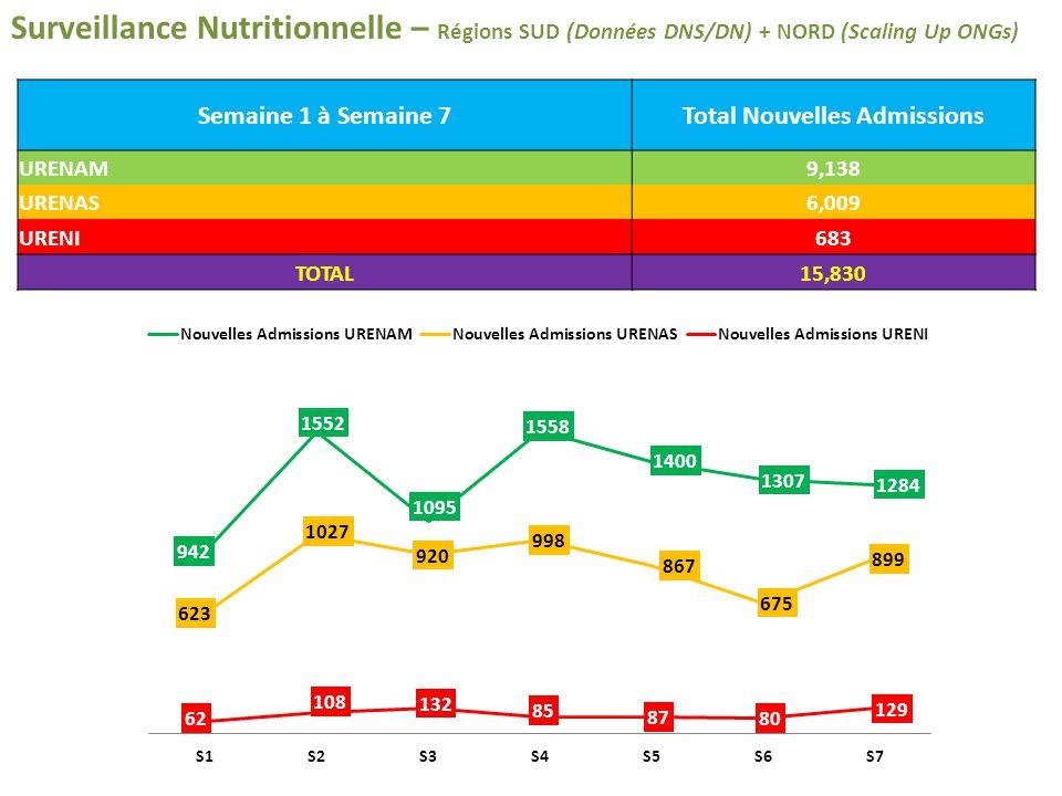 Surveillance Nutritionnelle – Régions SUD (Données DNS/DN) + NORD (Scaling Up ONGs) Semaine 1 à Semaine 7Total Nouvelles Admissions URENAM9,138 URENAS6,009 URENI683 TOTAL15,830