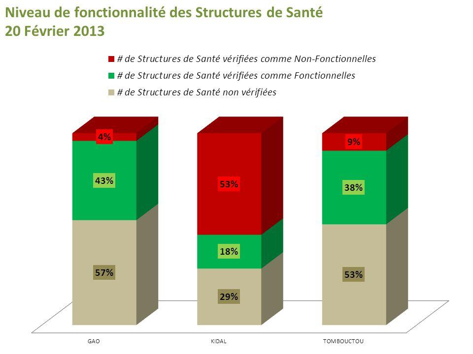 Niveau de fonctionnalité des Structures de Santé 20 Février 2013