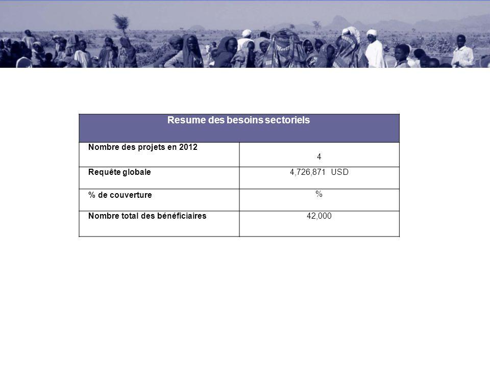 Resume des besoins sectoriels Nombre des projets en 2012 4 Requête globale4,726,871 USD % de couverture% Nombre total des bénéficiaires42,000