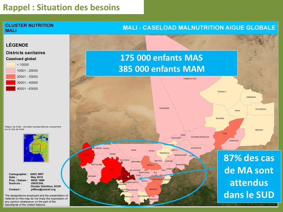 175 000 enfants MAS 385 000 enfants MAM Rappel : Situation des besoins 87% des cas de MA sont attendus dans le SUD