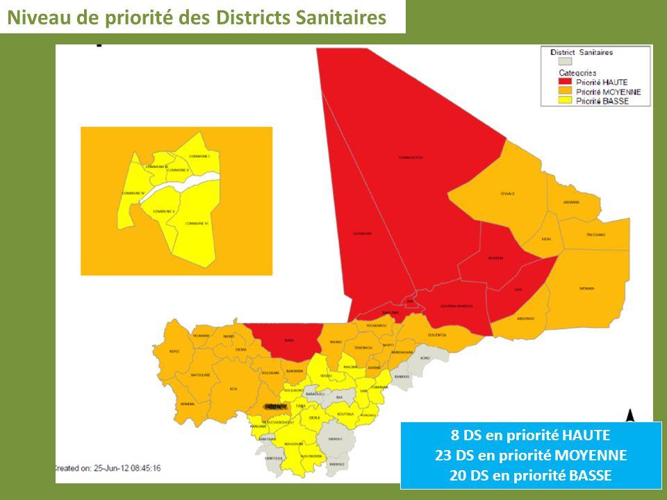 Niveau de priorité des Districts Sanitaires 8 DS en priorité HAUTE 23 DS en priorité MOYENNE 20 DS en priorité BASSE