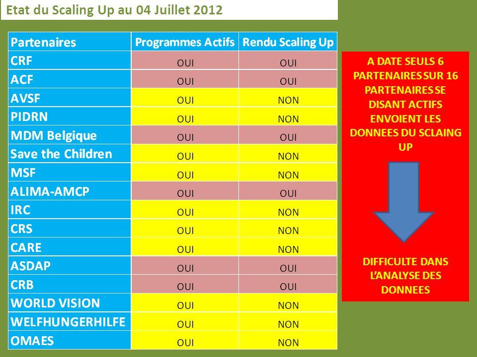 Etat du Scaling Up au 04 Juillet 2012 A DATE SEULS 6 PARTENAIRES SUR 16 PARTENAIRES SE DISANT ACTIFS ENVOIENT LES DONNEES DU SCLAING UP DIFFICULTE DANS LANALYSE DES DONNEES