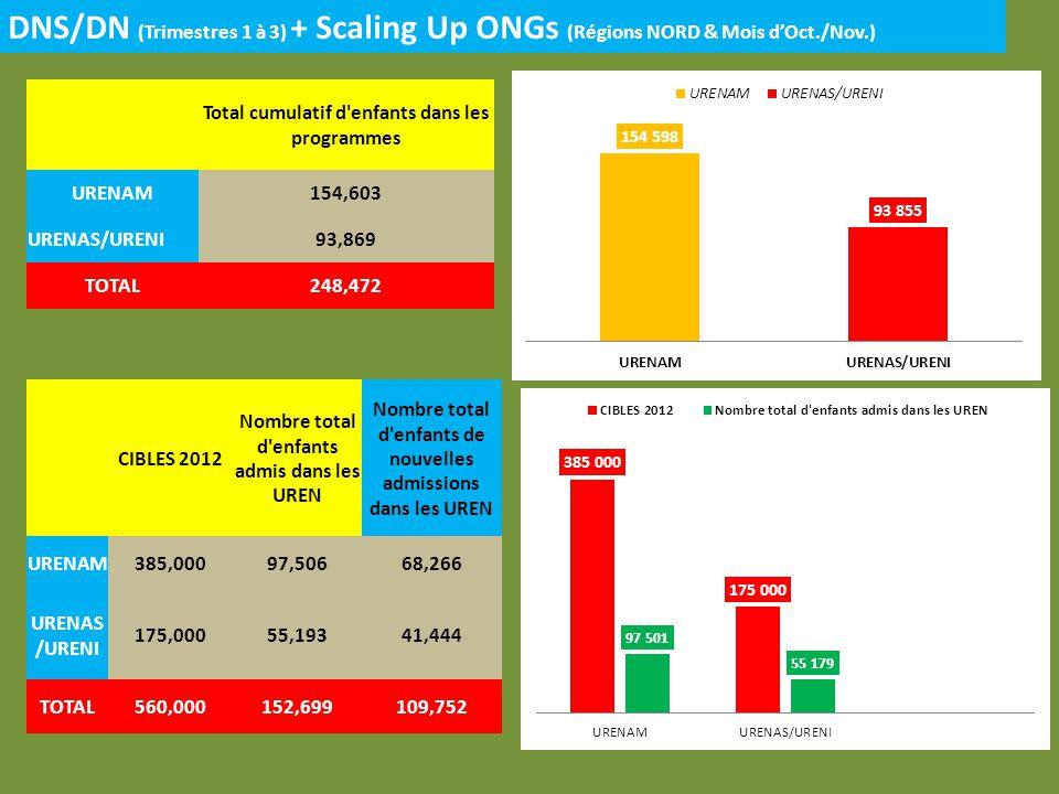 DNS/DN (Trimestres 1 à 3) + Scaling Up ONGs (Régions NORD & Mois dOct./Nov.) CIBLES 2012 Nombre total d enfants admis dans les UREN Nombre total d enfants de nouvelles admissions dans les UREN URENAM385,00097,50668,266 URENAS /URENI 175,00055,19341,444 TOTAL560,000152,699109,752 Total cumulatif d enfants dans les programmes URENAM154,603 URENAS/URENI93,869 TOTAL248,472