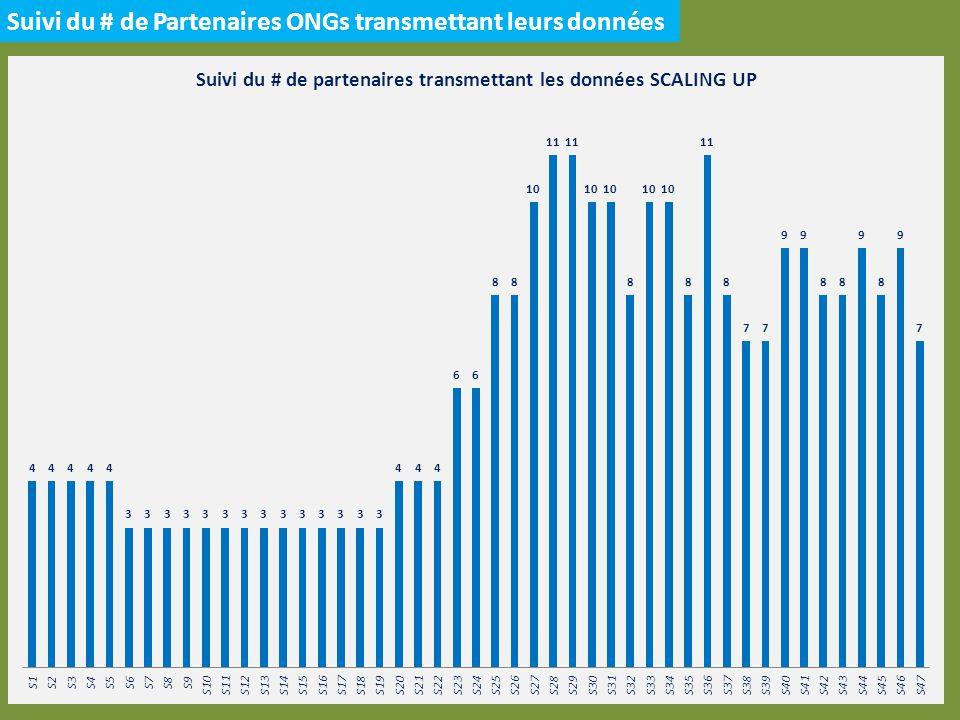 Scaling Up S40 à S47 – 6 Régions SUD SEMAINE 47 3 ONGs ont rapportés 5 DS sur 47 (~11%) de manière partielle Semaine 40 à Semaine 47En # URENAM2,123 URENAS3,955 URENI405 TOTAL6,483 Depuis le début de lannée, 39.678 nouvelles admissions ont été reportées via le SCALING UP des ONG, dont : 21.286 en URENAM 16.307 en URENAS 2.085 en URENI