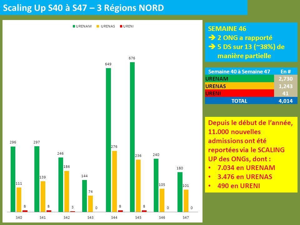 Scaling Up S40 à S47 – 3 Régions NORD SEMAINE 46 2 ONG a rapporté 5 DS sur 13 (~38%) de manière partielle Semaine 40 à Semaine 47En # URENAM2,730 URENAS1,243 URENI41 TOTAL4,014 Depuis le début de lannée, 11.000 nouvelles admissions ont été reportées via le SCALING UP des ONGs, dont : 7.034 en URENAM 3.476 en URENAS 490 en URENI