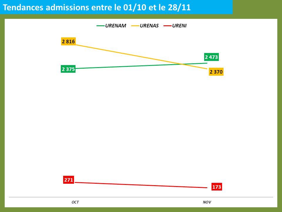 Tendances admissions entre le 01/10 et le 28/11