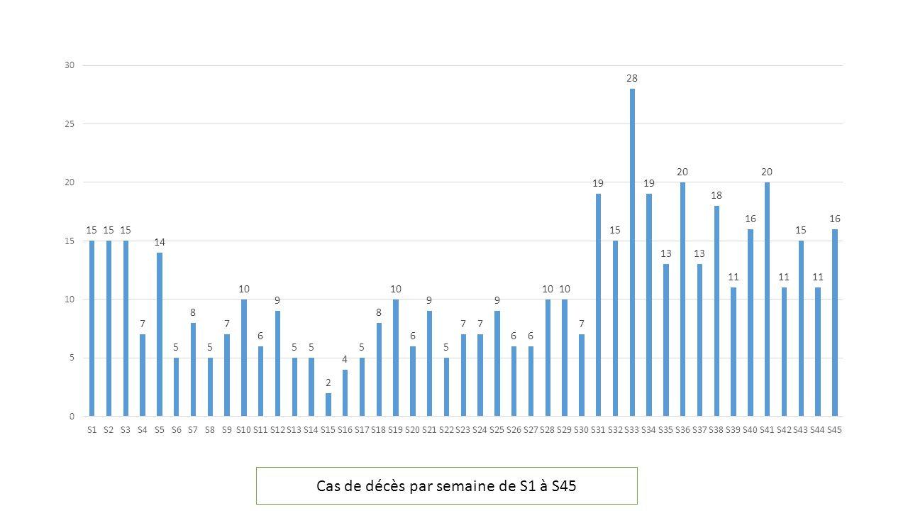 Cas de décès par semaine de S1 à S45