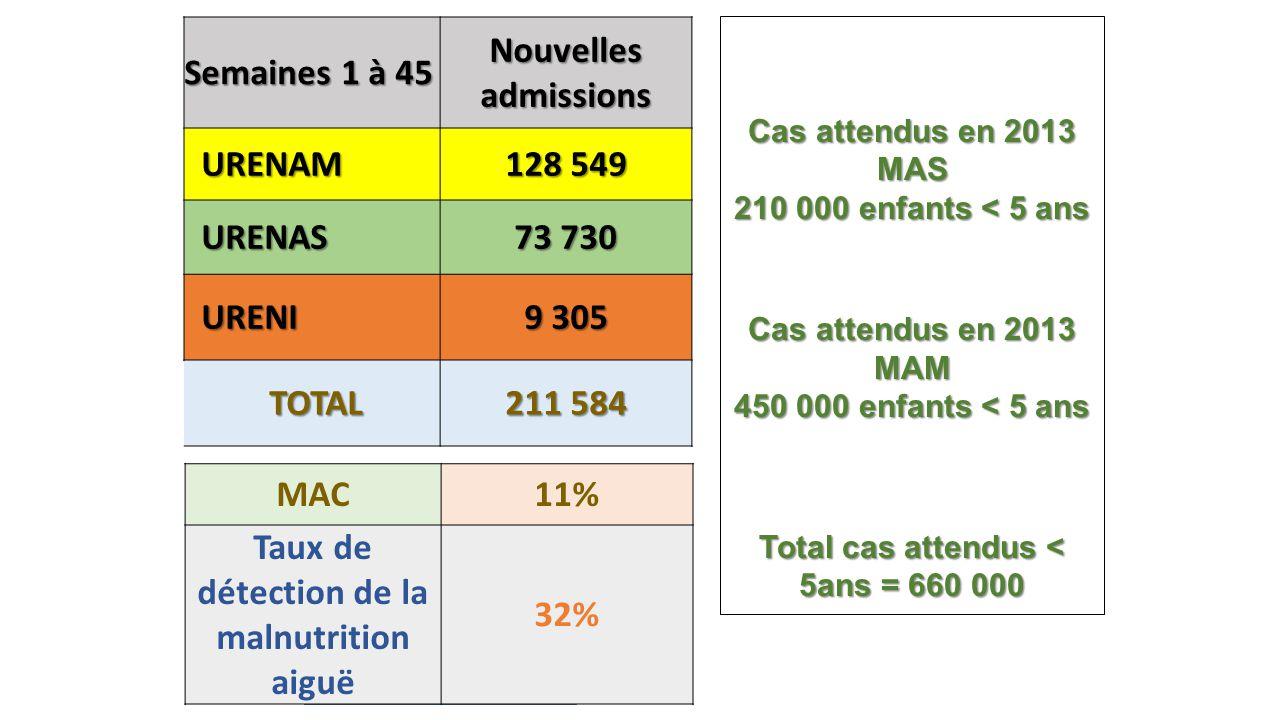 Semaines 1 à 45 Nouvelles admissions URENAM URENAM 128 549 URENAS URENAS 73 730 URENI URENI 9 305 TOTAL TOTAL 211 584 Total cas de décès = 455 Cas attendus en 2013 MAS 210 000 enfants < 5 ans Cas attendus en 2013 MAM 450 000 enfants < 5 ans Total cas attendus < 5ans = 660 000 MAC11% Taux de détection de la malnutrition aiguë 32%