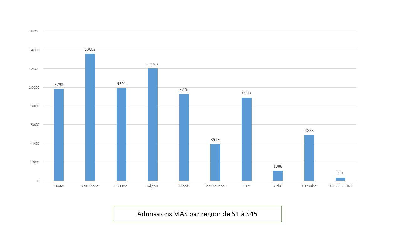 Admissions MAS par région de S1 à S45