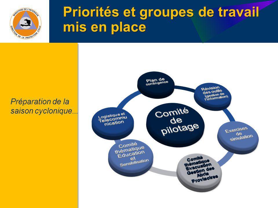 Priorités et groupes de travail mis en place Préparation de la saison cyclonique...