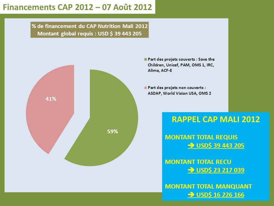 Financements CAP 2012 – 07 Août 2012 RAPPEL CAP MALI 2012 MONTANT TOTAL REQUIS USD$ 39 443 205 MONTANT TOTAL RECU USD$ 23 217 039 MONTANT TOTAL MANQUANT USD$ 16 226 166