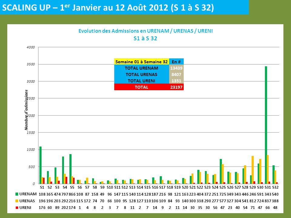 SCALING UP – 1 er Janvier au 12 Août 2012 (S 1 à S 32)