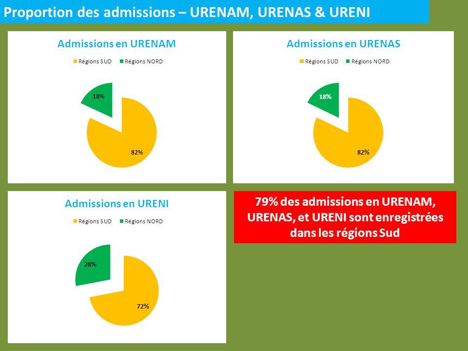 Proportion des admissions – URENAM, URENAS & URENI 79% des admissions en URENAM, URENAS, et URENI sont enregistrées dans les régions Sud
