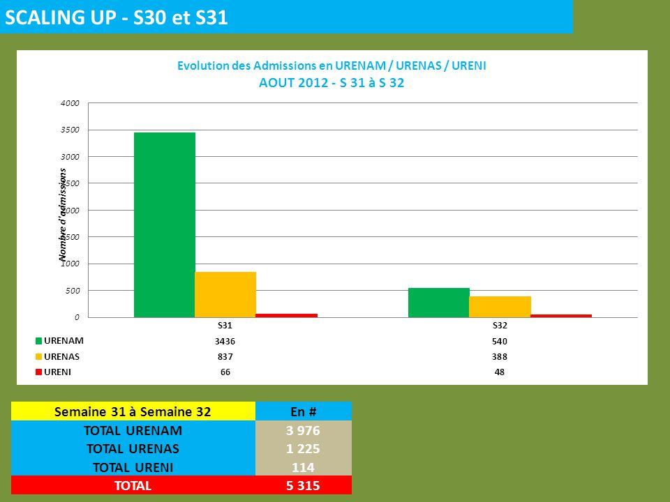 SCALING UP - S30 et S31 Semaine 31 à Semaine 32En # TOTAL URENAM3 976 TOTAL URENAS1 225 TOTAL URENI114 TOTAL5 315