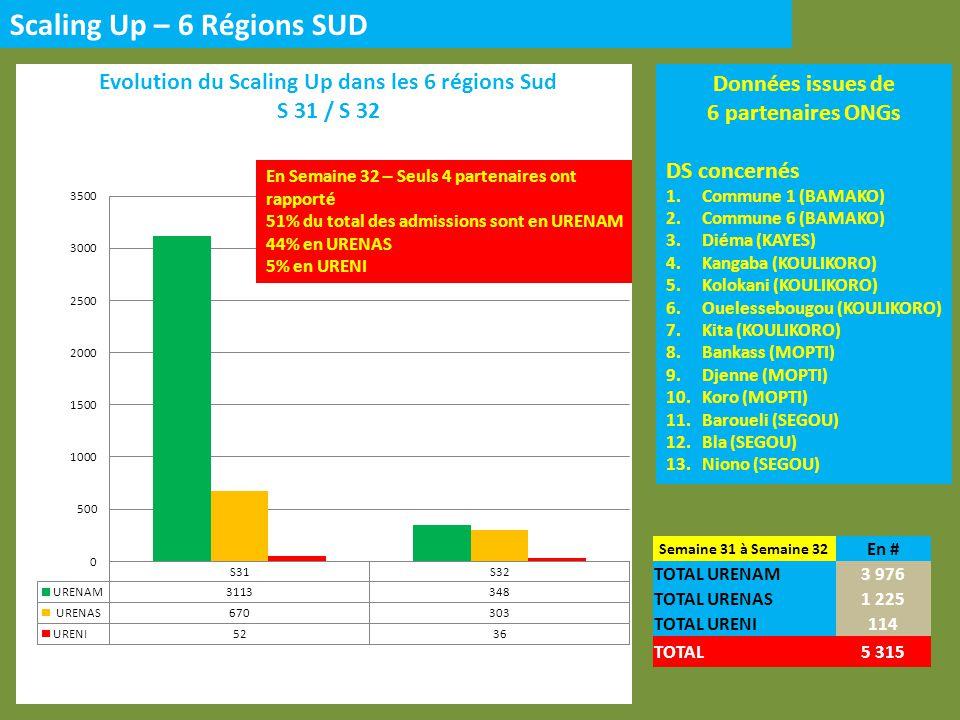 Scaling Up – 6 Régions SUD Données issues de 6 partenaires ONGs DS concernés 1.Commune 1 (BAMAKO) 2.Commune 6 (BAMAKO) 3.Diéma (KAYES) 4.Kangaba (KOULIKORO) 5.Kolokani (KOULIKORO) 6.Ouelessebougou (KOULIKORO) 7.Kita (KOULIKORO) 8.Bankass (MOPTI) 9.Djenne (MOPTI) 10.Koro (MOPTI) 11.Baroueli (SEGOU) 12.Bla (SEGOU) 13.Niono (SEGOU) Semaine 31 à Semaine 32 En # TOTAL URENAM3 976 TOTAL URENAS1 225 TOTAL URENI114 TOTAL5 315 En Semaine 32 – Seuls 4 partenaires ont rapporté 51% du total des admissions sont en URENAM 44% en URENAS 5% en URENI