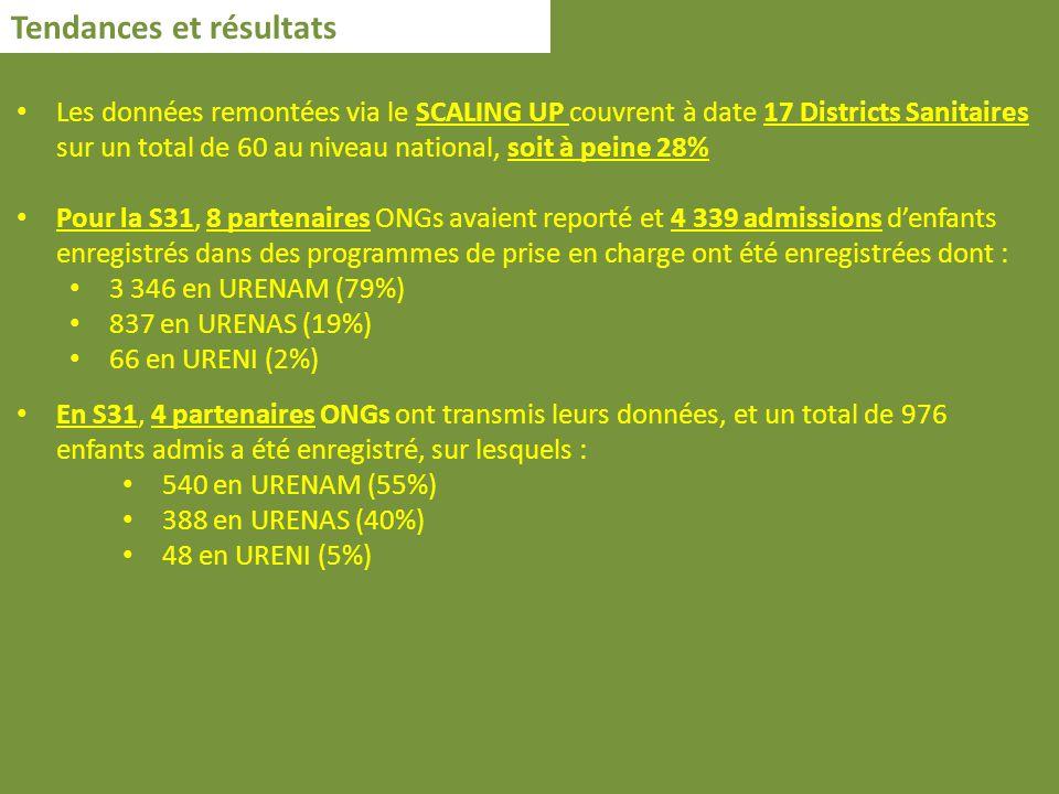 Tendances et résultats Les données remontées via le SCALING UP couvrent à date 17 Districts Sanitaires sur un total de 60 au niveau national, soit à peine 28% Pour la S31, 8 partenaires ONGs avaient reporté et 4 339 admissions denfants enregistrés dans des programmes de prise en charge ont été enregistrées dont : 3 346 en URENAM (79%) 837 en URENAS (19%) 66 en URENI (2%) En S31, 4 partenaires ONGs ont transmis leurs données, et un total de 976 enfants admis a été enregistré, sur lesquels : 540 en URENAM (55%) 388 en URENAS (40%) 48 en URENI (5%)