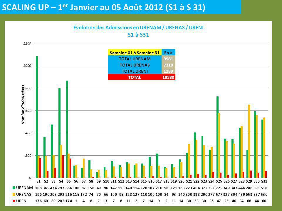 SCALING UP – 1 er Janvier au 05 Août 2012 (S1 à S 31) Semaine 01 à Semaine 31En # TOTAL URENAM9981 TOTAL URENAS7310 TOTAL URENI1289 TOTAL18580
