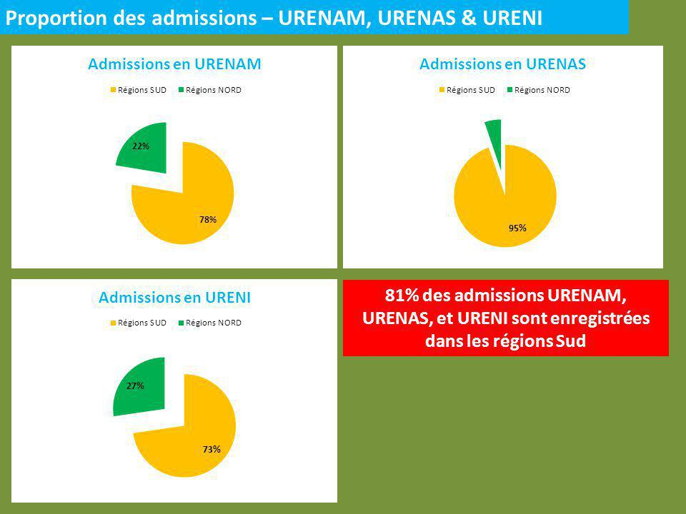 Proportion des admissions – URENAM, URENAS & URENI 81% des admissions URENAM, URENAS, et URENI sont enregistrées dans les régions Sud