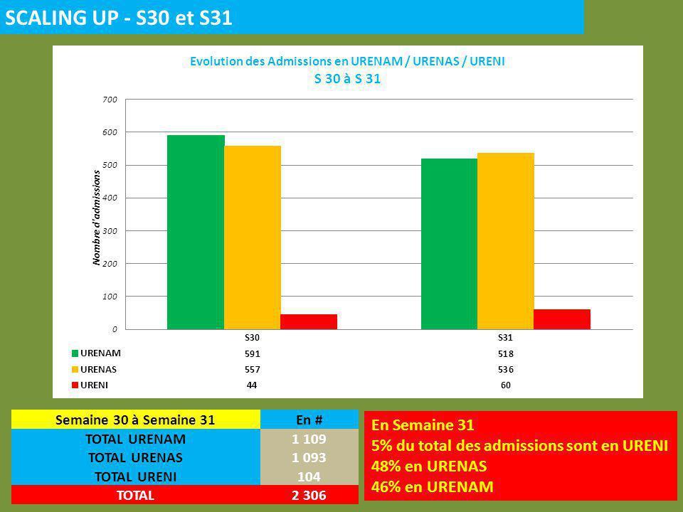 SCALING UP - S30 et S31 Semaine 30 à Semaine 31En # TOTAL URENAM1 109 TOTAL URENAS1 093 TOTAL URENI104 TOTAL2 306 En Semaine 31 5% du total des admissions sont en URENI 48% en URENAS 46% en URENAM
