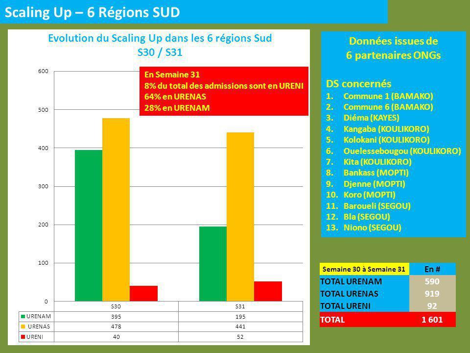 Scaling Up – 6 Régions SUD Données issues de 6 partenaires ONGs DS concernés 1.Commune 1 (BAMAKO) 2.Commune 6 (BAMAKO) 3.Diéma (KAYES) 4.Kangaba (KOULIKORO) 5.Kolokani (KOULIKORO) 6.Ouelessebougou (KOULIKORO) 7.Kita (KOULIKORO) 8.Bankass (MOPTI) 9.Djenne (MOPTI) 10.Koro (MOPTI) 11.Baroueli (SEGOU) 12.Bla (SEGOU) 13.Niono (SEGOU) Semaine 30 à Semaine 31 En # TOTAL URENAM590 TOTAL URENAS919 TOTAL URENI92 TOTAL1 601 En Semaine 31 8% du total des admissions sont en URENI 64% en URENAS 28% en URENAM