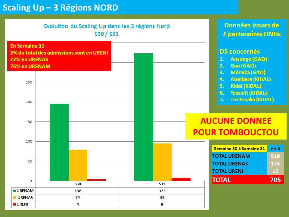 Données issues de 2 partenaires ONGs DS concernés 1.Ansongo (GAO) 2.Gao (GAO) 3.Ménaka (GAO) 4.Abeibara (KIDAL) 5.Kidal (KIDAL) 6.Tessalit (KIDAL) 7.Tin-Essako (KIDAL) Semaine 30 à Semaine 31 En # TOTAL URENAM519 TOTAL URENAS174 TOTAL URENI12 TOTAL705 Scaling Up – 3 Régions NORD AUCUNE DONNEE POUR TOMBOUCTOU En Semaine 31 2% du total des admissions sont en URENI 22% en URENAS 76% en URENAM