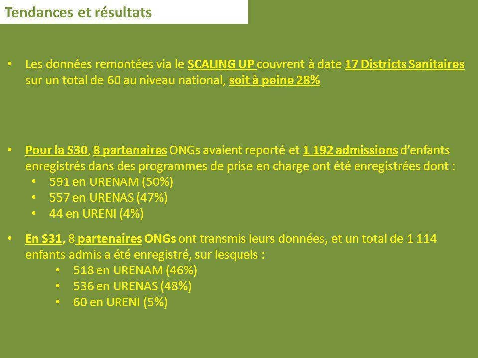 Tendances et résultats Les données remontées via le SCALING UP couvrent à date 17 Districts Sanitaires sur un total de 60 au niveau national, soit à peine 28% Pour la S30, 8 partenaires ONGs avaient reporté et 1 192 admissions denfants enregistrés dans des programmes de prise en charge ont été enregistrées dont : 591 en URENAM (50%) 557 en URENAS (47%) 44 en URENI (4%) En S31, 8 partenaires ONGs ont transmis leurs données, et un total de 1 114 enfants admis a été enregistré, sur lesquels : 518 en URENAM (46%) 536 en URENAS (48%) 60 en URENI (5%)