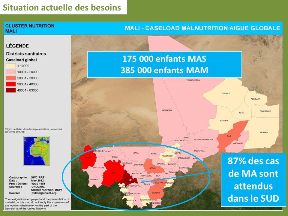175 000 enfants MAS 385 000 enfants MAM Situation actuelle des besoins 87% des cas de MA sont attendus dans le SUD