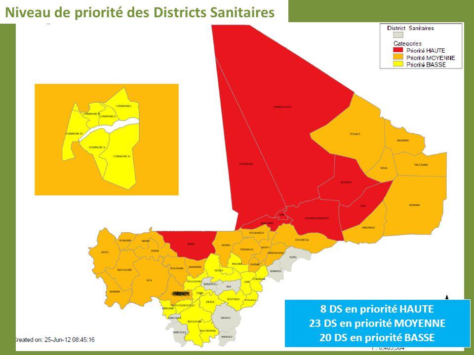 8 DS en priorité HAUTE 23 DS en priorité MOYENNE 20 DS en priorité BASSE Niveau de priorité des Districts Sanitaires