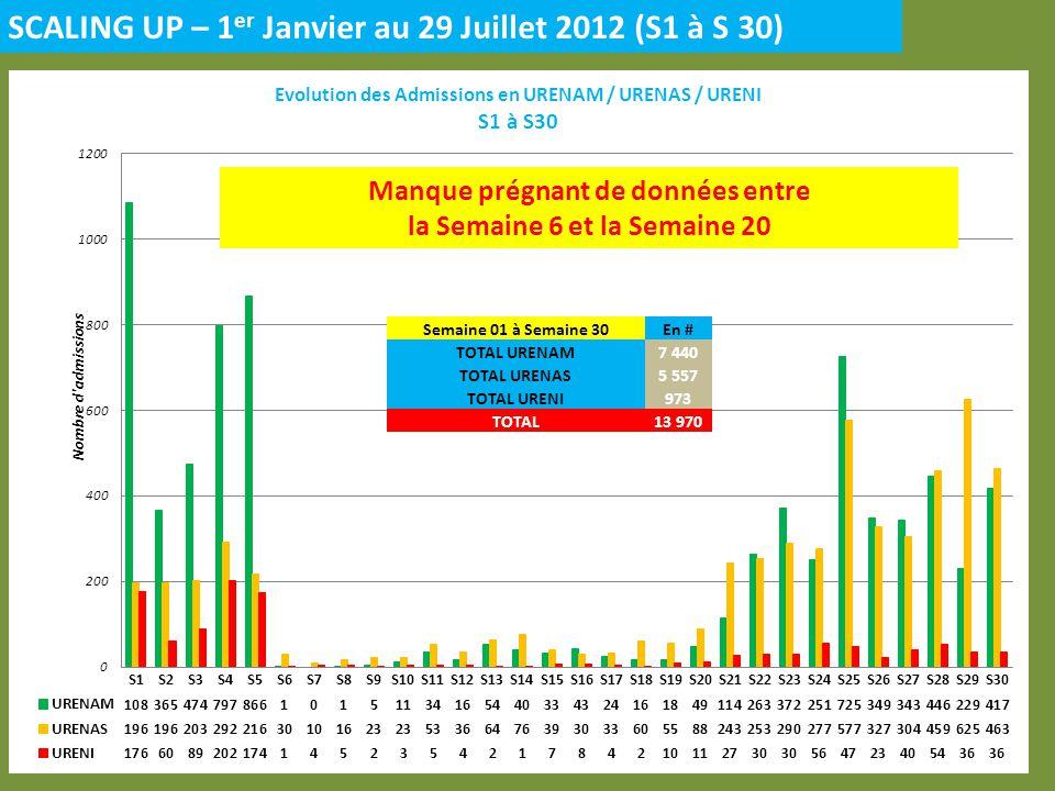 SCALING UP – 1 er Janvier au 29 Juillet 2012 (S1 à S 30) Manque prégnant de données entre la Semaine 6 et la Semaine 20 Semaine 01 à Semaine 30En # TO