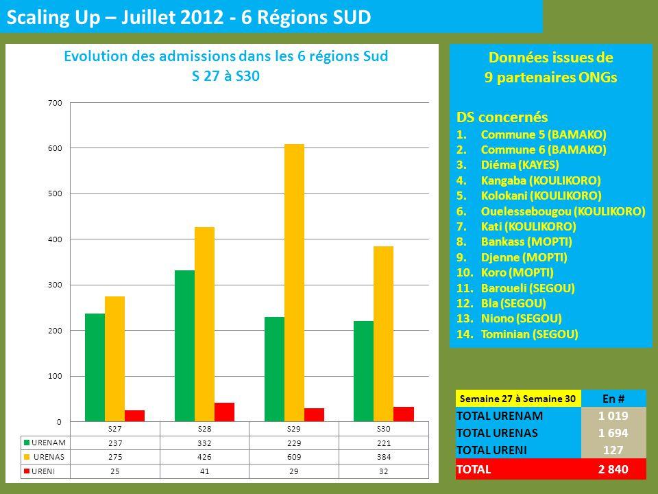 Données issues de 3 partenaires ONGs DS concernés 1.Ansongo (GAO) 2.Gao (GAO) 3.Bourem (GAO) 4.Diré (TOMBOUCTOU) 5.Kidal (KIDAL) Semaine 27 à Semaine 30 En # TOTAL URENAM416 TOTAL URENAS157 TOTAL URENI39 TOTAL619 Scaling Up – Juillet 2012 - 3 Régions NORD