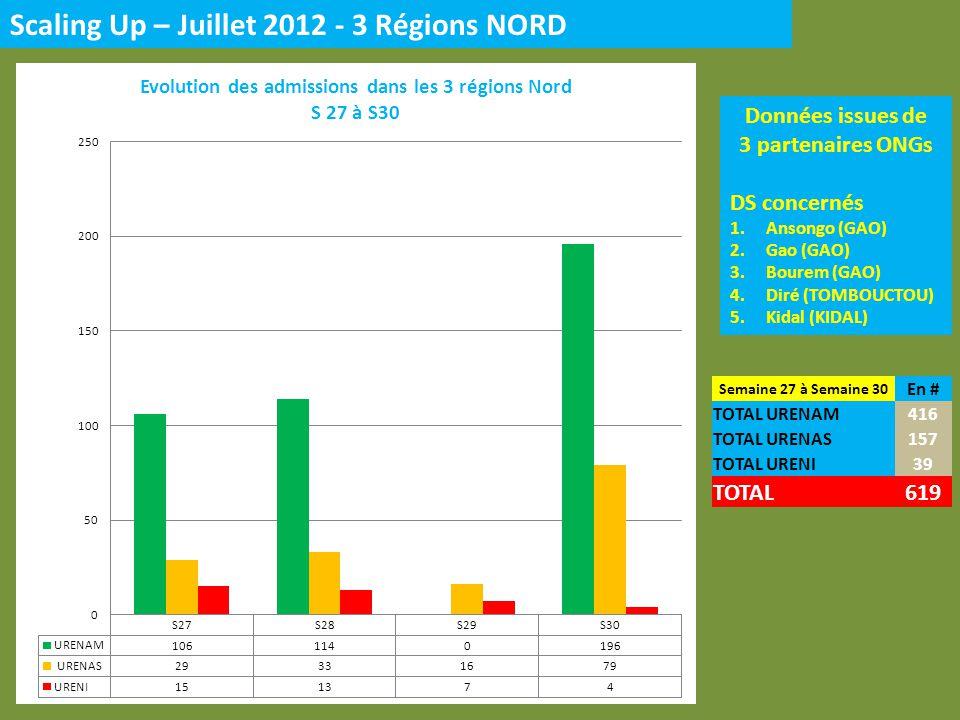SCALING UP URENAM / URENAS & URENI – JUIN vs JUILLET 2012 - 18 % + 21 % + 6 %
