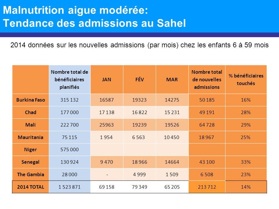 Malnutrition aigue modérée: Tendance des admissions au Sahel 2014 données sur les nouvelles admissions (par mois) chez les enfants 6 à 59 mois Nombre