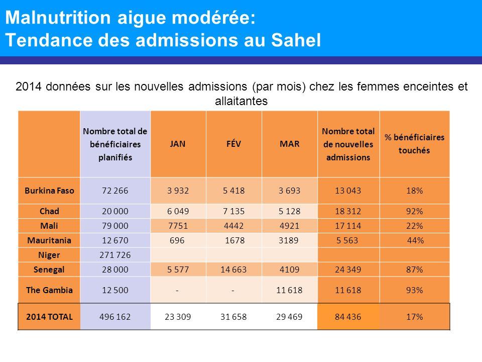 Malnutrition aigue modérée: Tendance des admissions au Sahel 2014 données sur les nouvelles admissions (par mois) chez les femmes enceintes et allaita