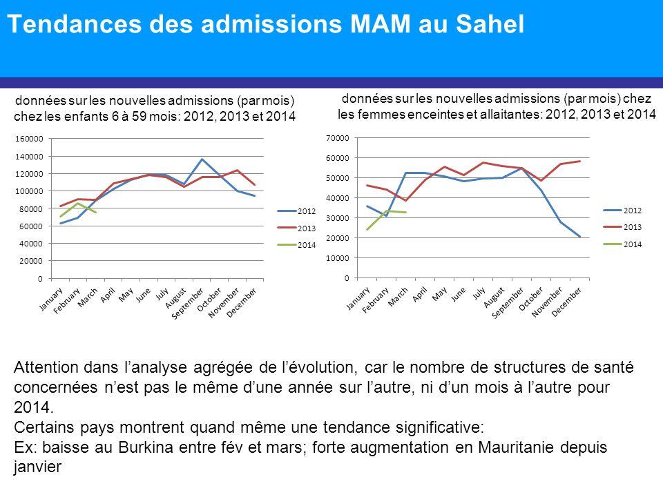 Tendances des admissions MAM au Sahel Attention dans lanalyse agrégée de lévolution, car le nombre de structures de santé concernées nest pas le même
