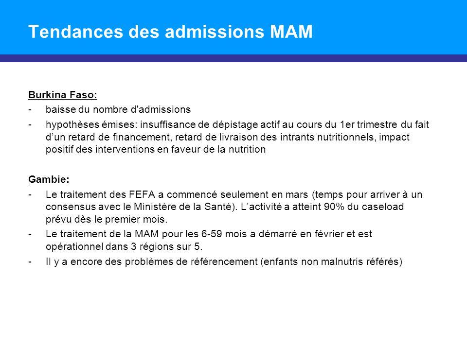 Tendances des admissions MAM Burkina Faso: -baisse du nombre d'admissions -hypothèses émises: insuffisance de dépistage actif au cours du 1er trimestr